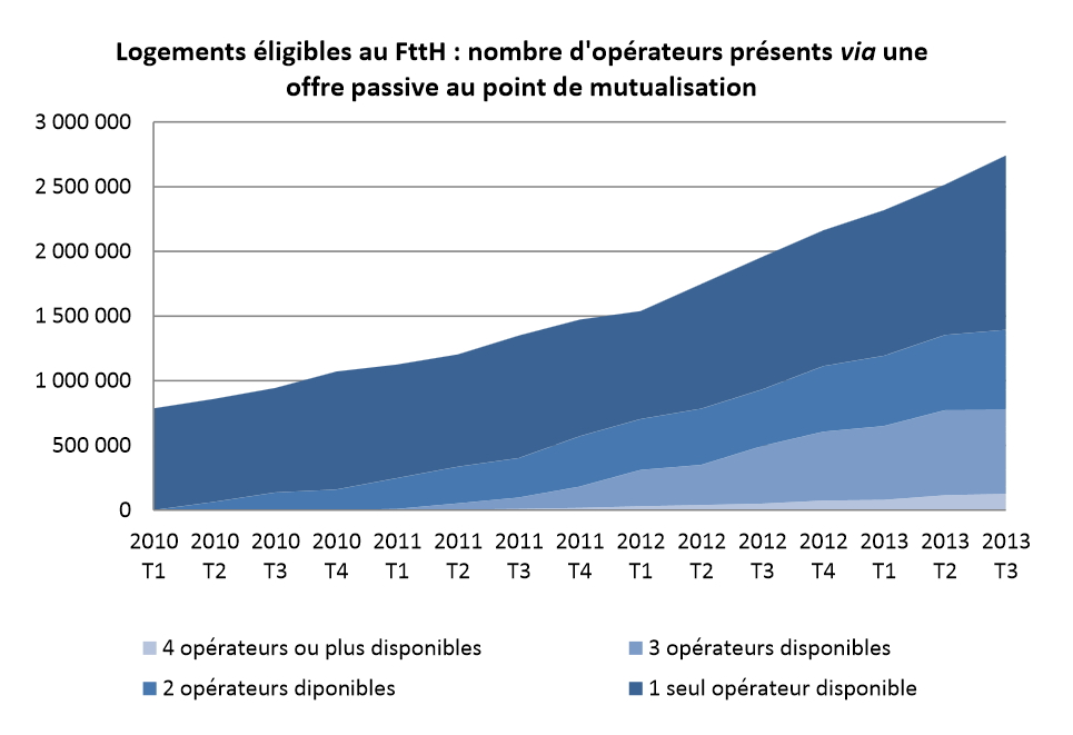 Arcep FTTH mutualisation 2013T3