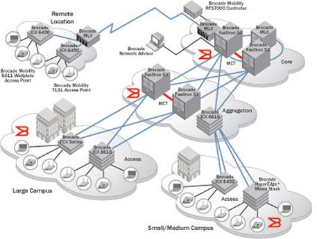 La stratégie des réseaux campus de Brocade