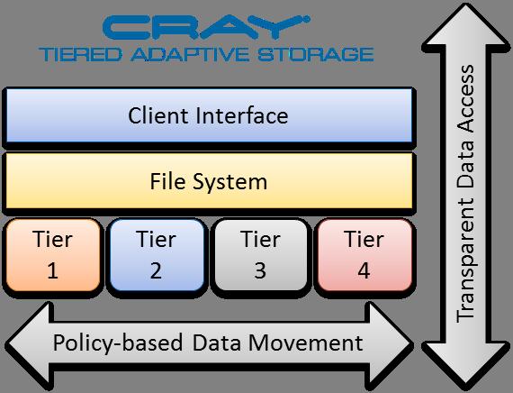 Cray TAS