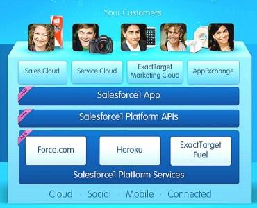 Dreamforce Salesforce1