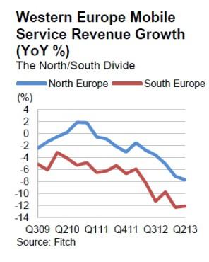 Les croissance des revenus des opérateurs ne cesse de baisser depuis 2010.