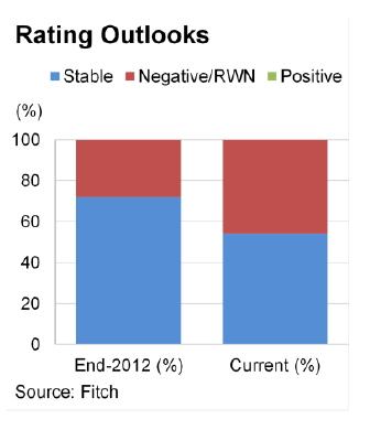 Selon Fitch Ratings, la tendance négative de 2013 va se poursuivre sur 2014.