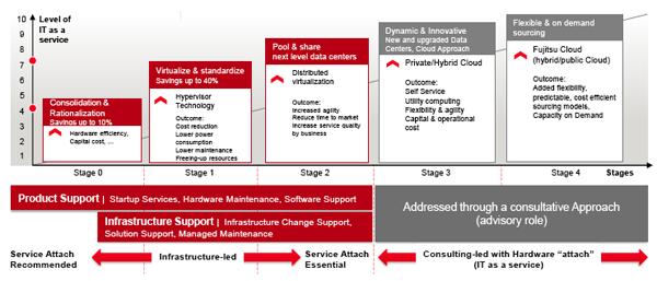 Fujitsu 5 etapes