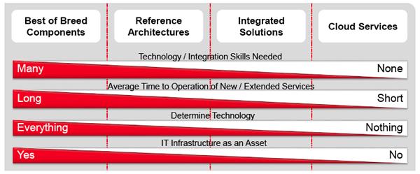 Fujitsu vers cloud