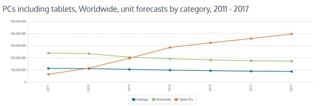 Selon Canalys, les ventes de tablettes vont compenser la baisse du marché des PC de bureau et portables.