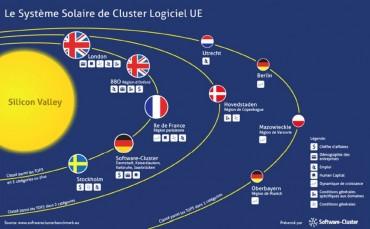 cluster logiciel EU