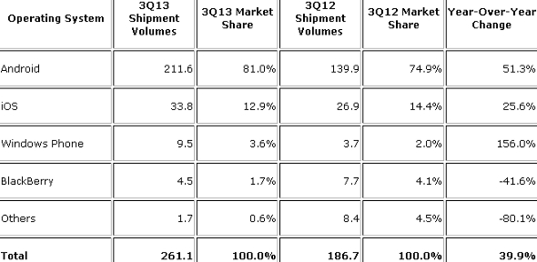 idc-smartphones-q3-2013