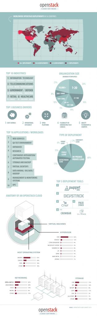 OpenStack infographie utilisateurs