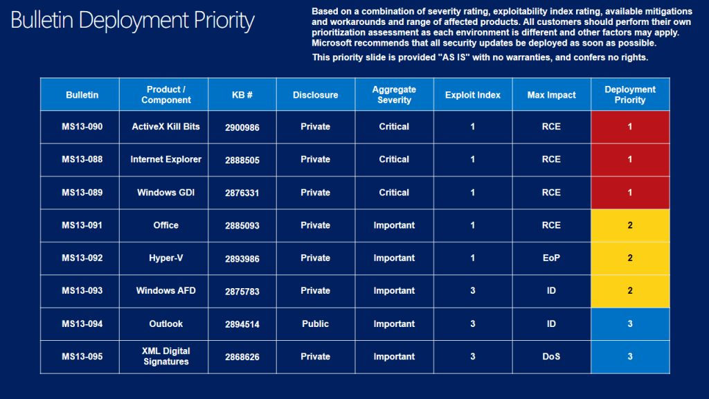 Patch Tuesday novembre 2013