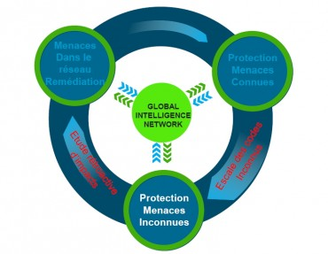 Le cercle vertueux de la sécurité selon Blue Coat avec rétroaction des différentes étapes du cycle de vie d'une menace et intégration des nouvelles dans la base de données mondiale redistribuée (Global Intelligence Network).