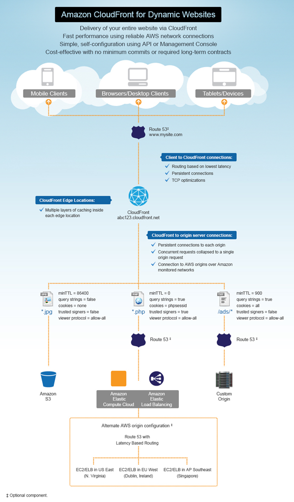 Cloudfront-Diagram_Website_Updated