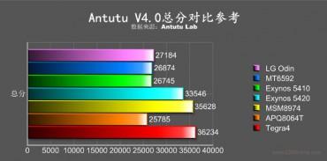 LG_Odin_benchmark_AnTuTu_b