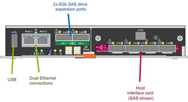 NetApp E5500 connect