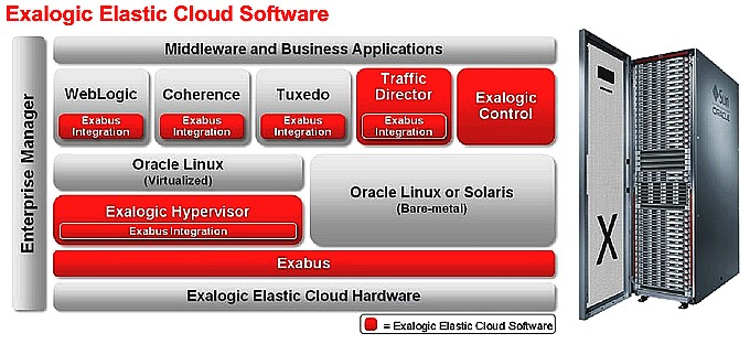 Oracle_ElasticCloud42
