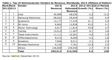 Parts_marché_semiconducteurs_2013_Gartner