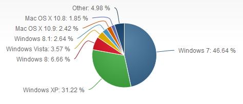 A 5 mois de l'arrêt de son support par Microsoft, Windows XP occupe toujours près d'un tiers des OS desktop.
