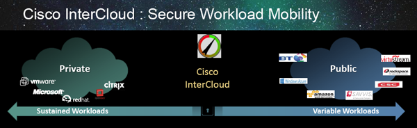 Cisco InterCloud 1
