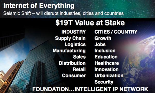 Cisco IoE market