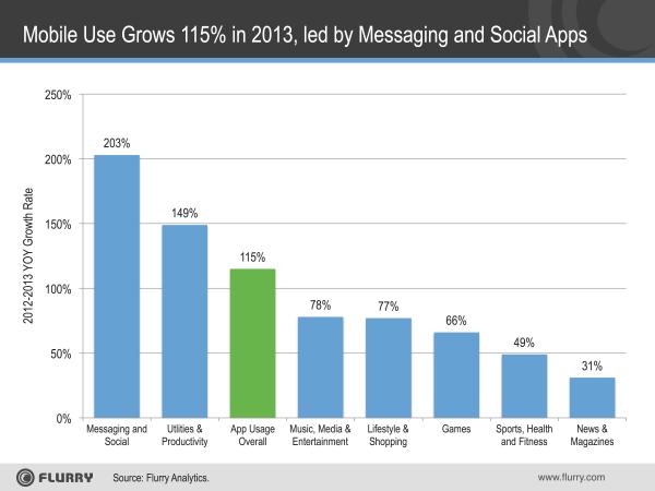 Flurry App Use Growth 2013-resized-600