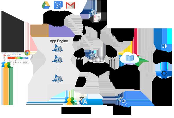 Google-Cloud-aricheture