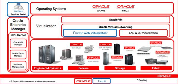 Oracle-Corente
