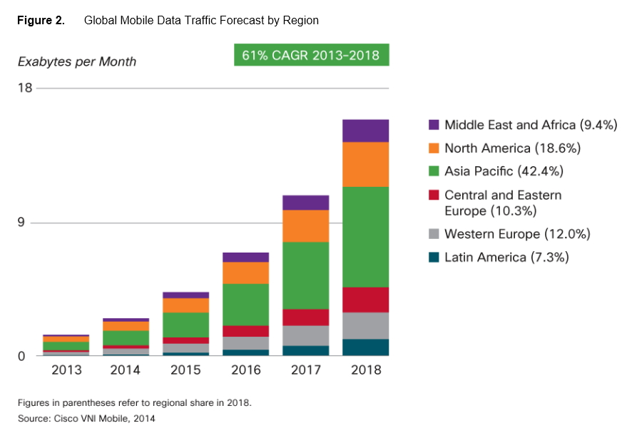 Cisco 7e VNI trafic mobile par région 2012-2018