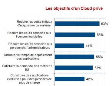 CloudIndex 3