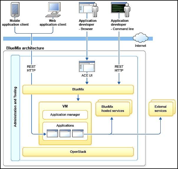 L'architecture du PaaS IBM BlueMix
