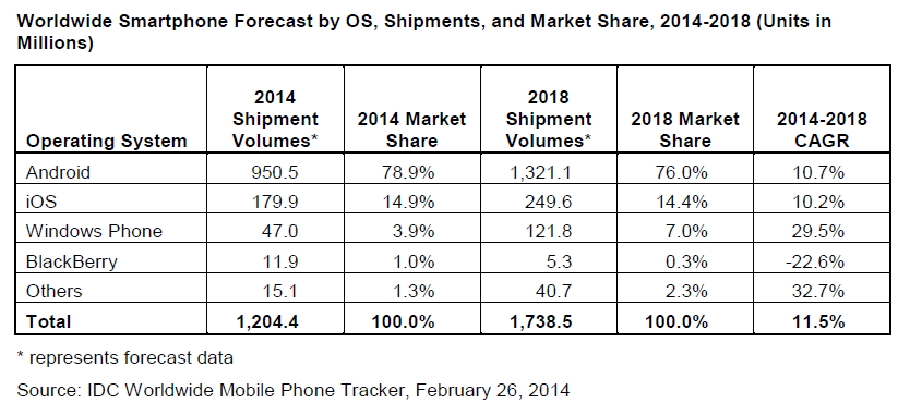IDC smartphones prévisions 2014-2018
