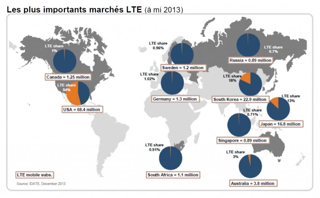 Idate LTE 2013