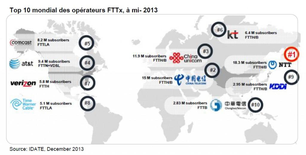 Idate opérateur FTTx 2013
