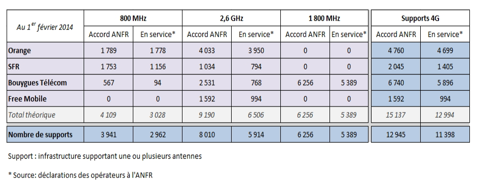 anfr 201402 4G