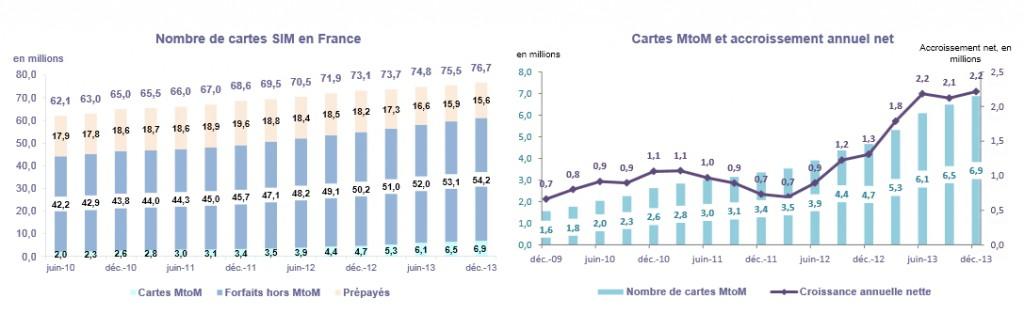 Arcep marché mobile 2013