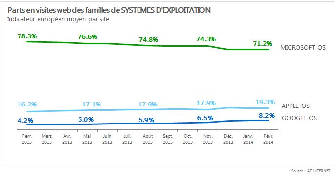 AT Internet OS février 2013-2014