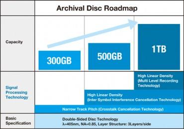 Archival_Disc_Sony_Panasonic_a