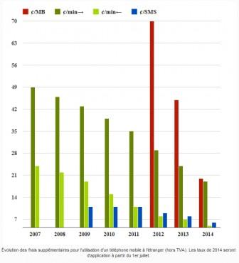 Evolution des frais de roaming en Europe depuis 2007