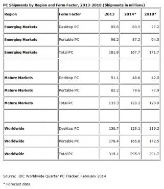 IDC, prévisions 2014 du marché du PC