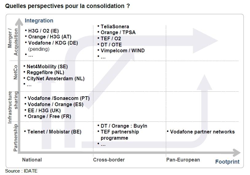 Idate consolidation telecom europe