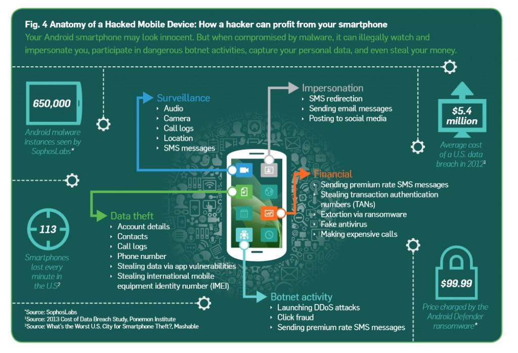 Les différentes fonctions exploitables d'un smartphone piraté, selon Sophos.