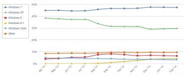 L'évolution du marché des OS desktop depuis avril 2013 selon NetMarketShare