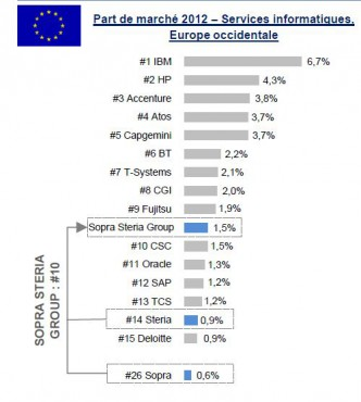 Top10 EU SSII