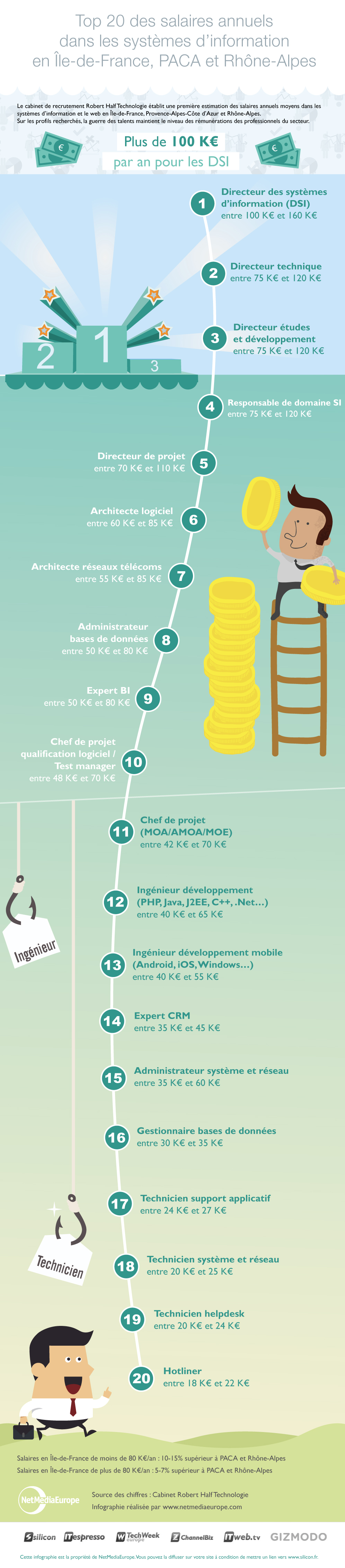 infographie_salaire_it_v3