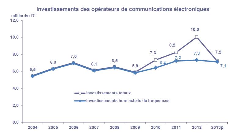 Arcep investissement en 2013