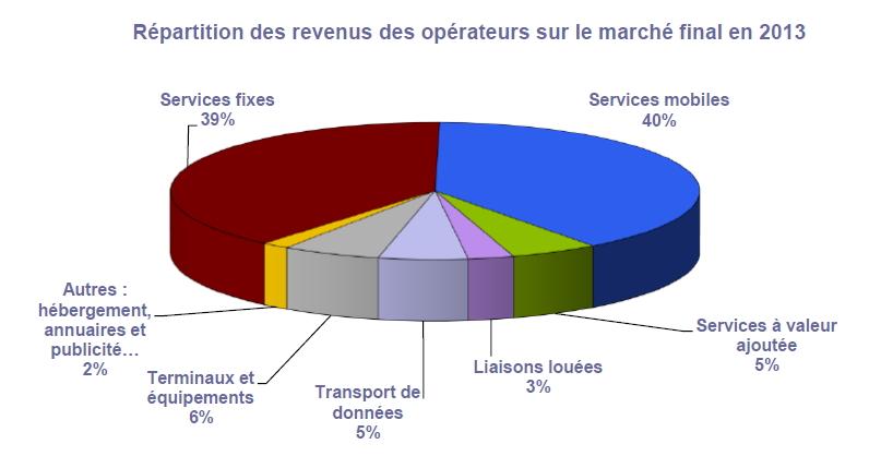 Arcep répartitions des revenus 2013