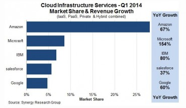 Cloud synergy Q1 2014