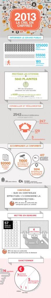 Cnil en Chiffres 2013 infographie