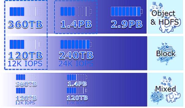 les configurations d'EMC ECS sur un rack
