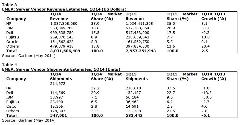 Sur le marché EMEA (Europe, Moyen Orient, Afrique), Oracle conserve sa place dans le classement en revenus mais pas en volume.