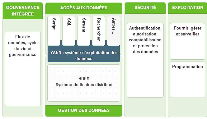 Une plate-forme Hadoop 100% open source complète