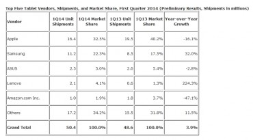 Marché mondial des tablettes au premier trimestre 2014 selon IDC